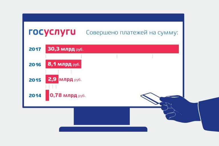 Объем платежей через Единый портал госуслуг  в 2017 году превысил 30 млрд рублей