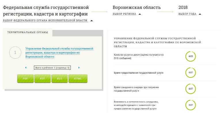 Качество работы управления Росреестра по Воронежской области оценили 208 тысяч человек